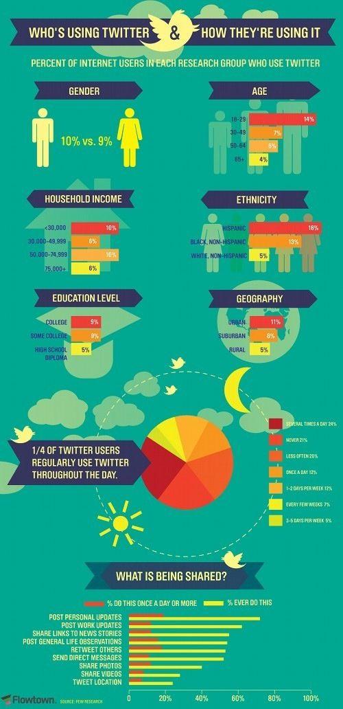Twitter, Social Media, Nutzung, Wer twittert?  Infografik, infographic, Wie wird Twitter genutzt? Who's using twitter?