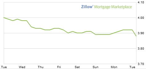 mortgage interest rates current