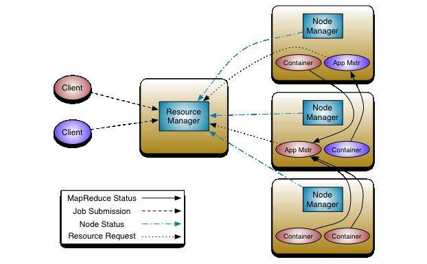Step by Step Install Hadoop 2.3 on CentOS 6 #THJUG