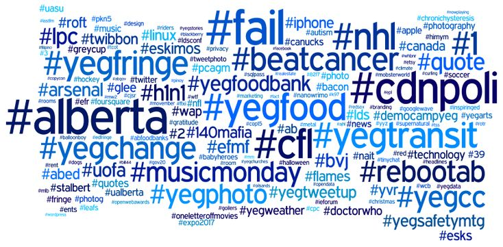 How to Use Hashtags in Your Social Media Marketing #hashtags #blrbls