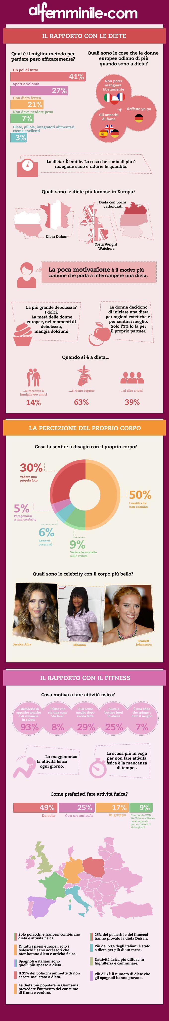 Che rapporto hanno le donne con le diete e il fitness? #infografica