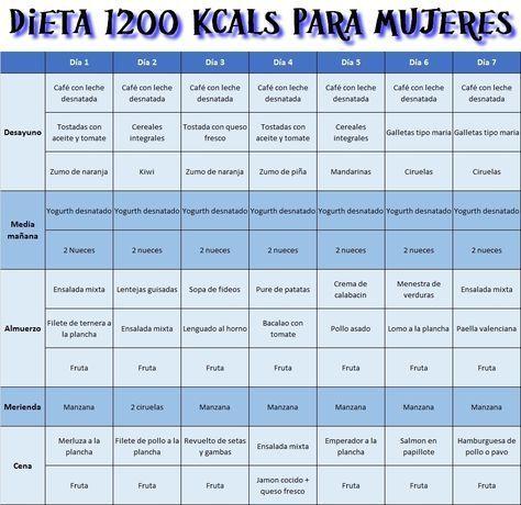 DIETA1200 PARA MUJERES: 5 KILOS EN 7 DIAS.