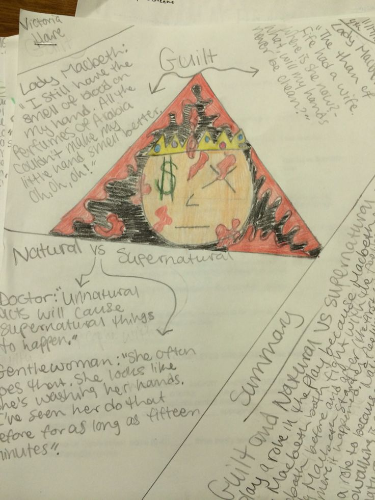 thematic perspectives on macbeth Themes multiple perspectives on single events the dramatic monologue verse form allowed browning to explore and probe the minds of specific characters in specific places struggling with specific sets of circumstances.