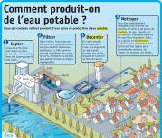 Comment produit-on de l'eau potable - Le Petit Quotidien, le seul site d'information quotidienne pour les 6-10 ans !