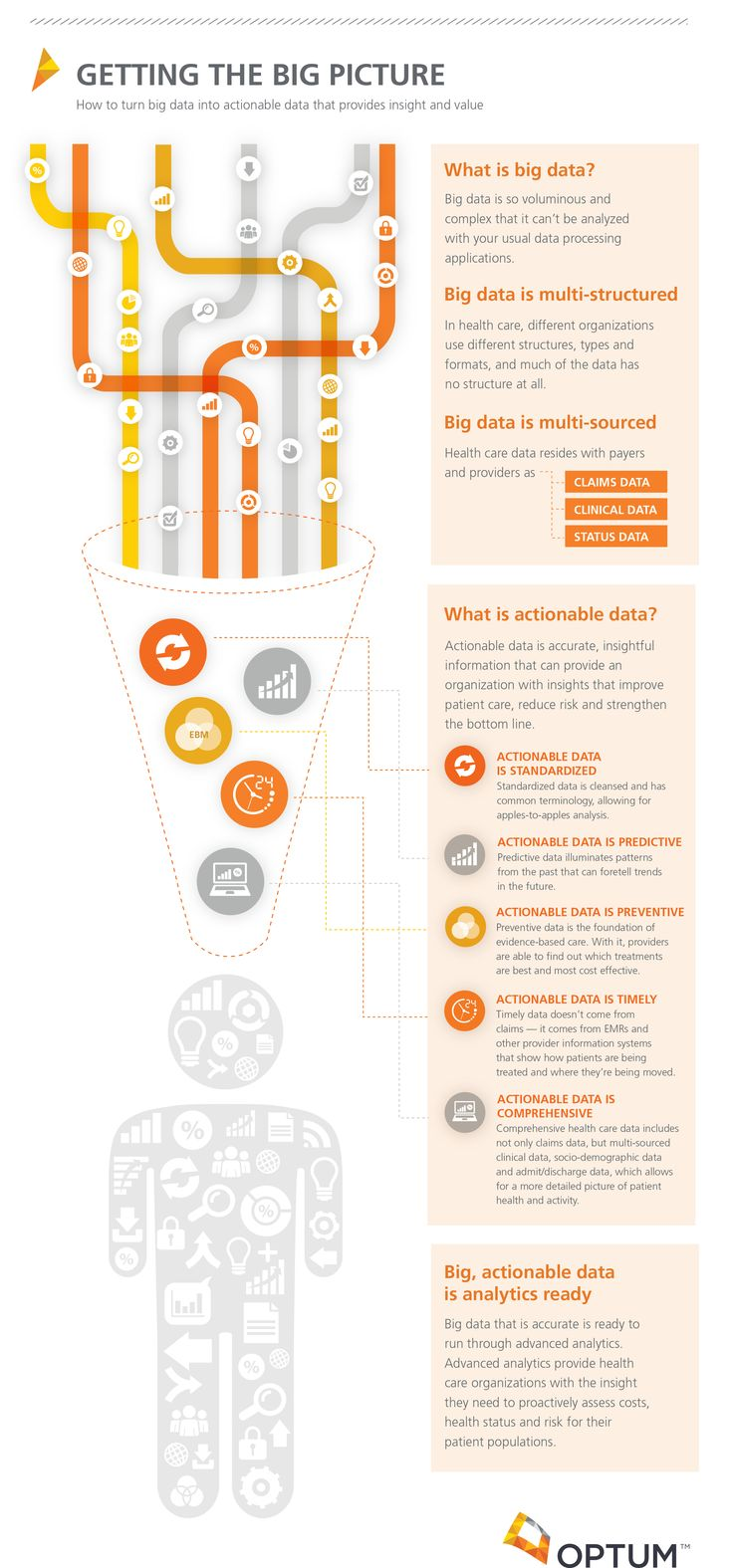 OptumVoice: The 7 Steps For Using Big Data For Effective Care Coordination [Infographic] - Forbes