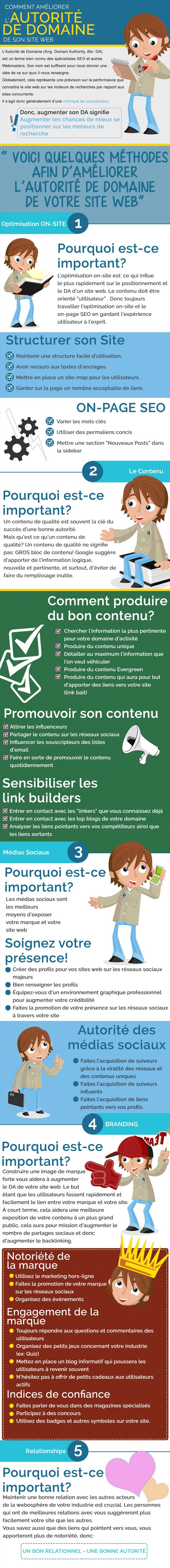 Augmenter le Domain Authority de sont site passe principalement par le contenu. #SEO