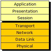 What Is the OSI (Open Systems Interconnection) Model?: Layers of the OSI Model
