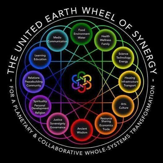The New Earth ★  There is no doubt that WE are living in transformational times. The world is shifting out of the old paradigm ruled by fear into a new New Earth of peace and harmony with universal law. For decades the Earth plane has been in the process of returning to alignment with the natural harmonic of the universe, and from now WE will be experiencing an increase in the amount of golden Light being dispensed to Earth from the great central sun. This golden Light activates the Light…