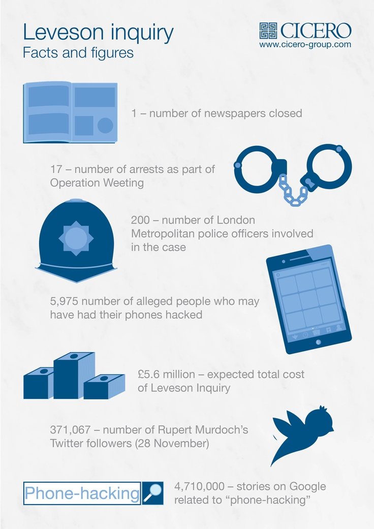 Leveson inquiry, key facts and figures infographic #leveson