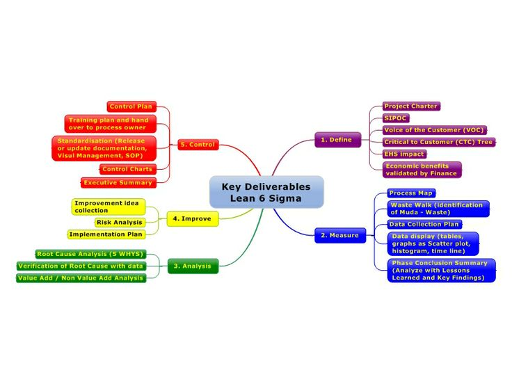 swot analysis to six sigma Six sigma projects incorporate the use of many tools and techniques to enable continuous six sigma statistical tools & analysis applying swot analysis.