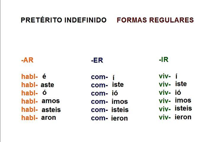 ¡HAZ MEMORIA! Las formas regulares del pretérito indefinido de la lengua española. CC-BY Laila Hynninen