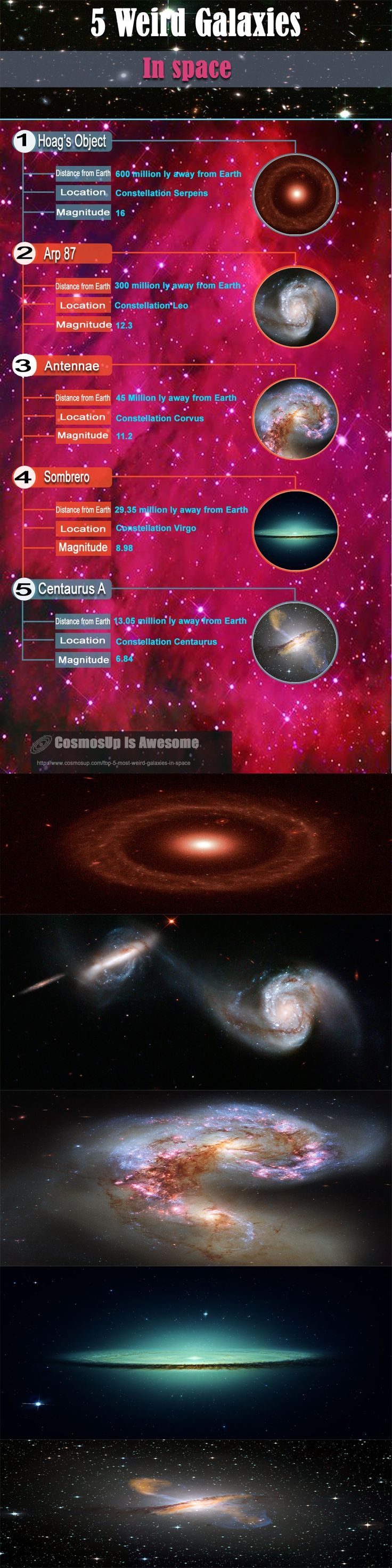 Although most galaxies fall into well defined classifications, there are some that defy all attempts at classification. While some strange and bizarre galaxies are the result of gravitational interactions with other more massive, and sometimes less massive objects, they all have one thing in common; they look more like artists' impressions than real, tangible collections of billions of stars. Take a look at the stunning photos below credited to the NASA image gallery