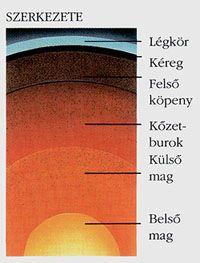 A Naprendszerünk - Föld