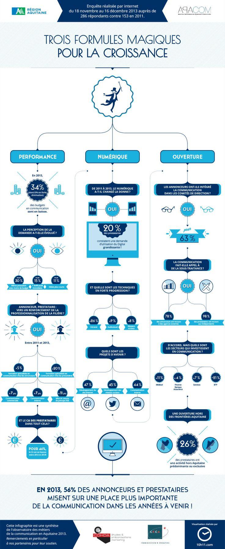 10h11 a été missionné pour mettre en forme les #donnees de l'Observatoire des métiers de la #communication pour le compte de l'APACOM. #Analyse, #filtre, #scénarisation et #visualisation de données ont permis de réaliser une #infographie synthétique. #infographic #data #datavizualisation