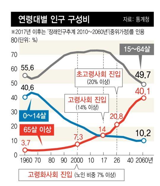 인구역전 시대가 온다…두달 뒤엔 '노인 > 유소년' : 네이버 뉴스