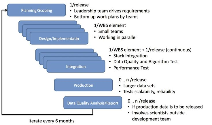 Data Quality Management Plan  Google Search  Data Quality