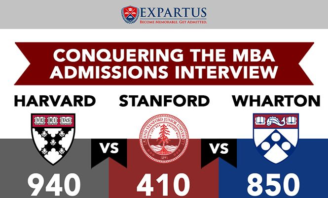 MBA Admissions Interview: HBS vs Stanford GSB vs Wharton