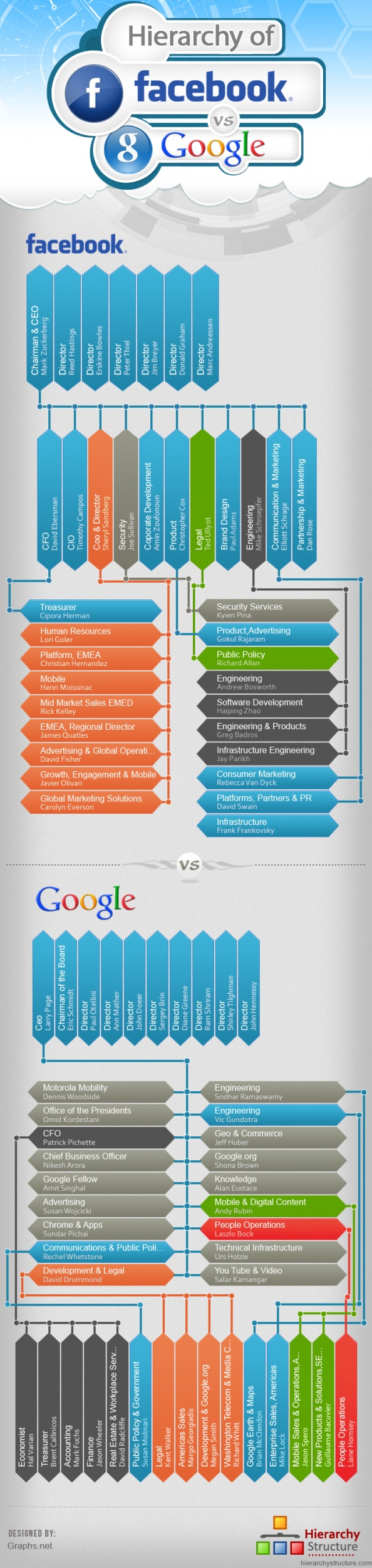 Organizational hierarchy of Facebook vs Google infographic.  Can use this when teaching organizational structure.
