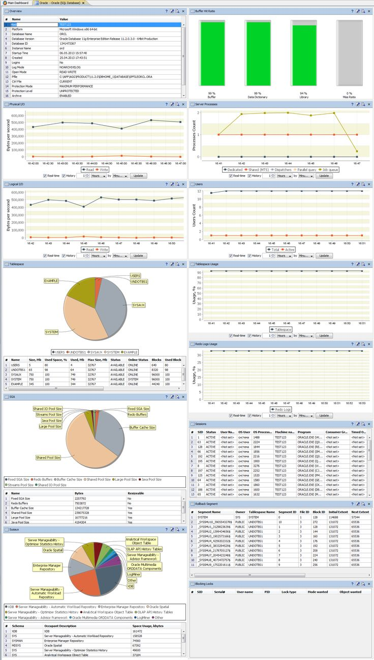#Oracle_Database Dashboard. AggreGate Network Manager helps database administrators (DBAs) and system administators to diagnose and fix database server failures and performance issues. Using JDBC/ODBC connectivity, the Network Manager can remotely connect to any widespread database engine, including #Oracle, #MySQL, #Microsoft_SQL_Server, #Firebird, #Sybase, #IBM_DB2, #InterSystems_Caché, and other.