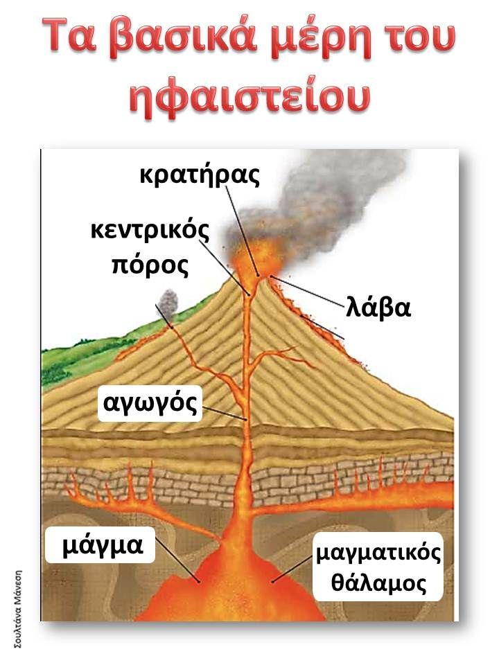Δραστηριότητες, παιδαγωγικό και εποπτικό υλικό για το Νηπιαγωγείο: Μαθαίνοντας για τα Ηφαίστεια στο Νηπιαγωγείο: Πίνακες Αναφοράς