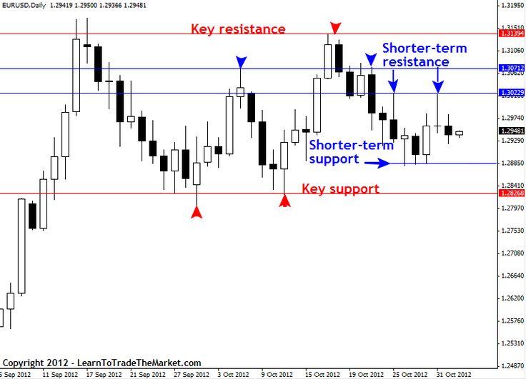 Forex trading information key