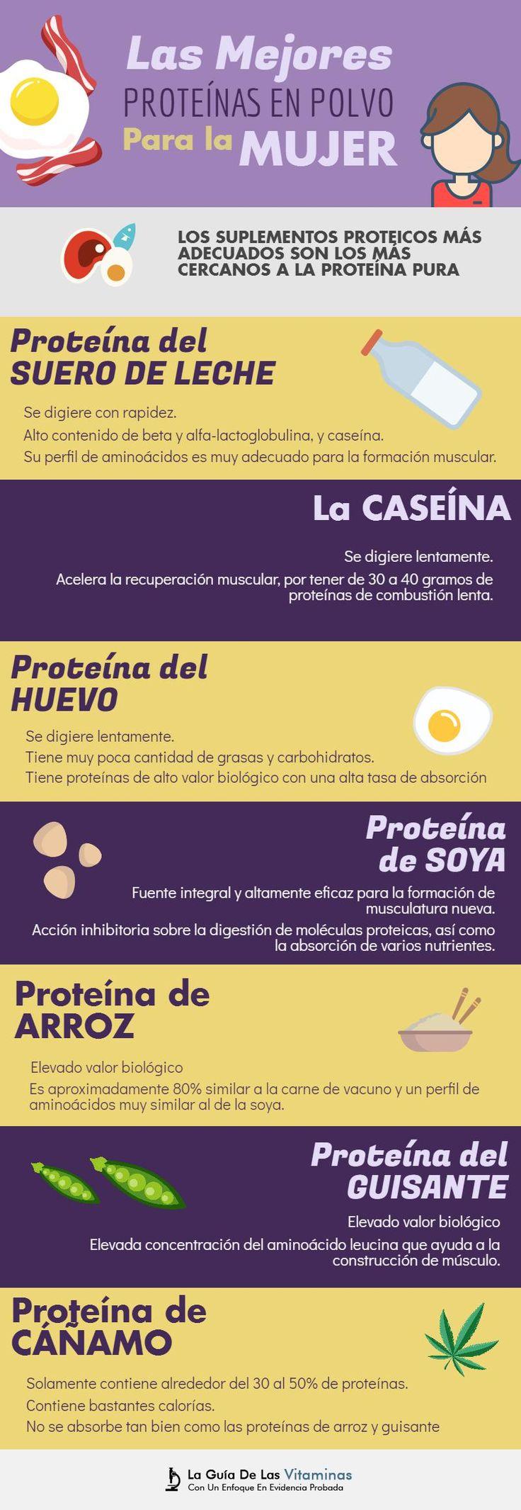 Las Mejores Proteínas En Polvo Para La Mujer (No Es Lo Que Piensas) - La Guía de las Vitaminas