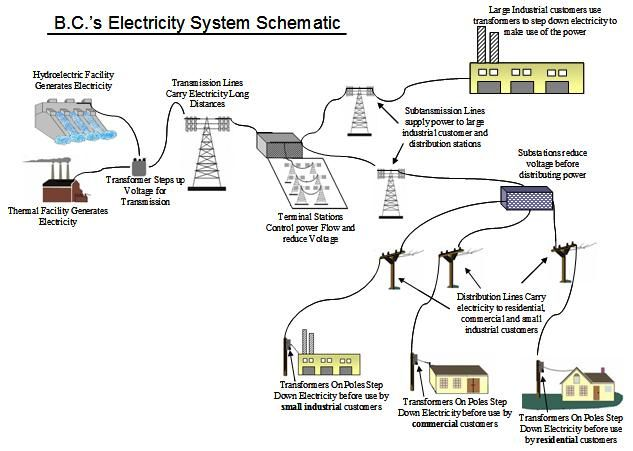 Diagram Of Electricity Google Search Science Pinterest