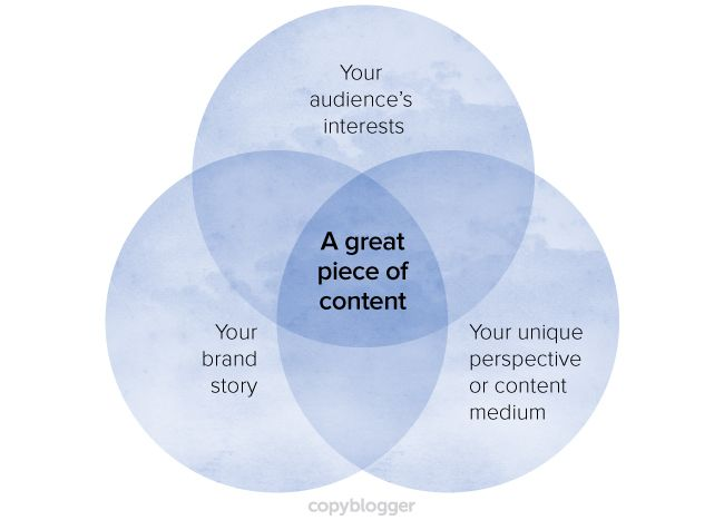 Here's a handy, systematic, and exhaustive guide to content marketing that covers the essentials of building a viable online platform that converts.