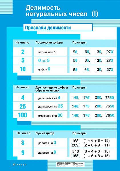 Делимость натуральных чисел (I)
