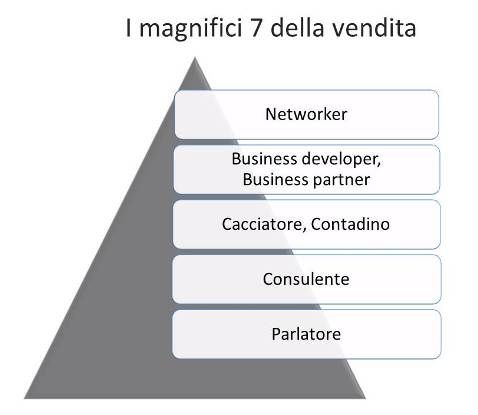 I magnifici 7 della vendita - Leggi il post http://www.tibicon.net/2012/06/i-magnifici-7-della-vendita.html