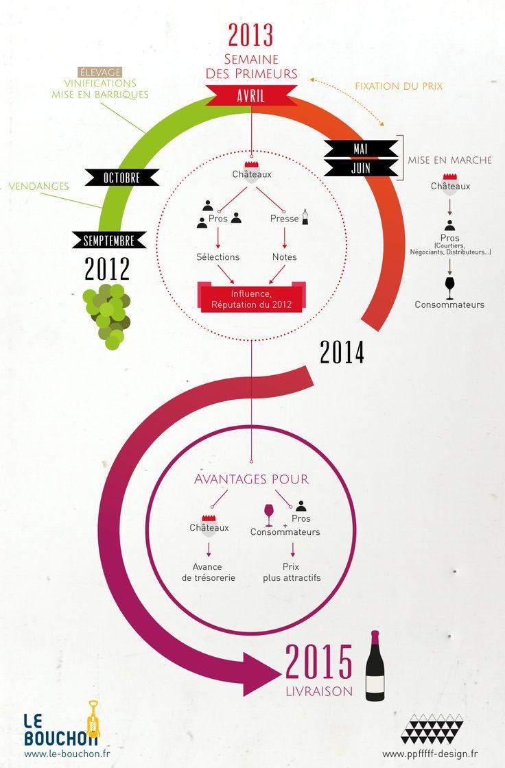 Comme chaque année, plusieurs centaines de professionnels du vin passent leur semaine à Bordeaux, où pas moins de 200 à 300 Châteaux ouvrent leurs portes pour faire déguster et connaître leur dernier millésime. Ce grand raout médiatique est plutôt unique : il s'agit de la semaine des Primeurs. Concrètement, comment ça se passe ? En…