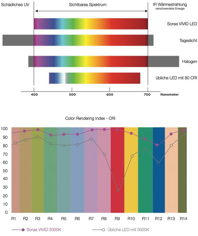 Soraa Vivid 3 - MR16 GU5.3 Spot - espectro completo - Snap System, 9W Los matices del blanco La luz violeta está en el extremo más lejano del espectro visible de luz. En su mayoría no estamos interesados en él y la opinión habitual es que luz blanca se compone sólo de luz roja, verde y azul. La realidad, sin embargo, es más compleja. La luz violeta juega especialmente un papel importante en nuestra per ...