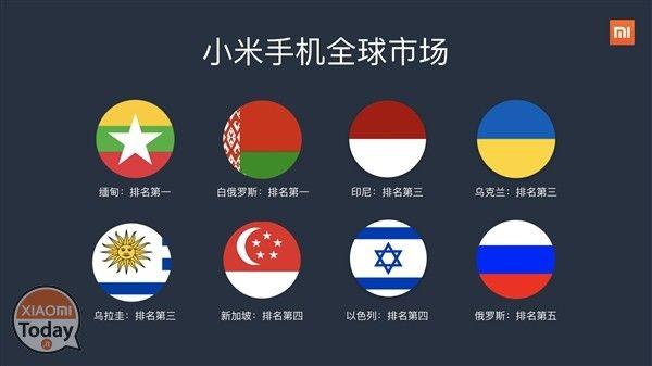 Aumento record delle spedizioni per Xiaomi ...e un'ulteriore apertura verso l'Europa! #Xiaomi #Bielorussia #Espansione #Europa #Israele #Russia #Ucraina #Ufficiale #Xiaomi https://www.xiaomitoday.it/?p=22169
