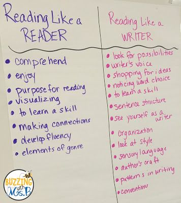 317 best images about Teaching Writing on Pinterest | Writing ...