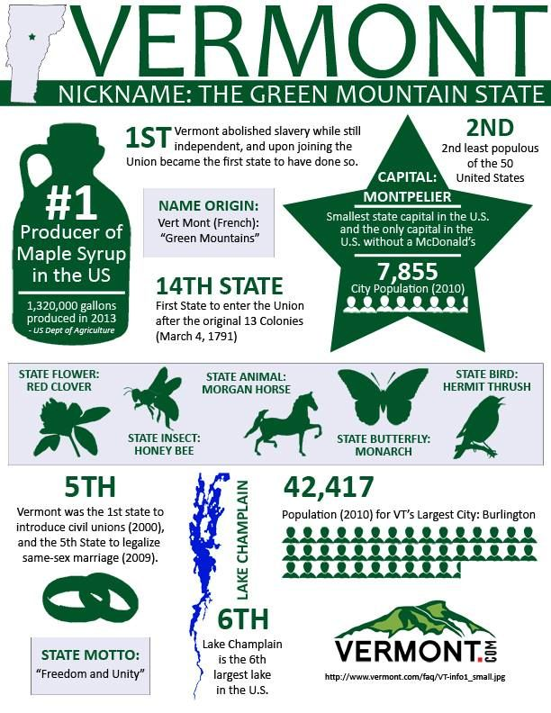 A fabulous info graphic about the state across the river: The Green Mountain State of course! #Vermont