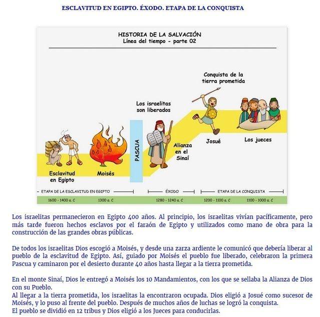 Tema 3 La Historia De La Salvacion Reliquinones Bible Lessons Biblical Message Bible School