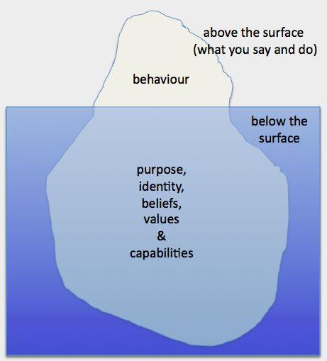 iceberg model of counseling