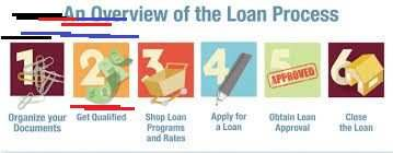 Pin By Felicitycallidabibbyeid On Mortgage Mortgage Process Mortgage Protection Insurance Underwriting