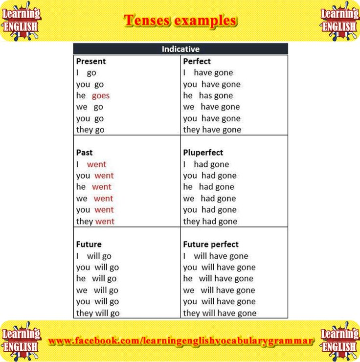 verb tenses examples - learning English grammar tenses
