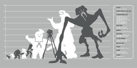 Una interessante infografica mostra i mostri più grandi della storia del cinema
