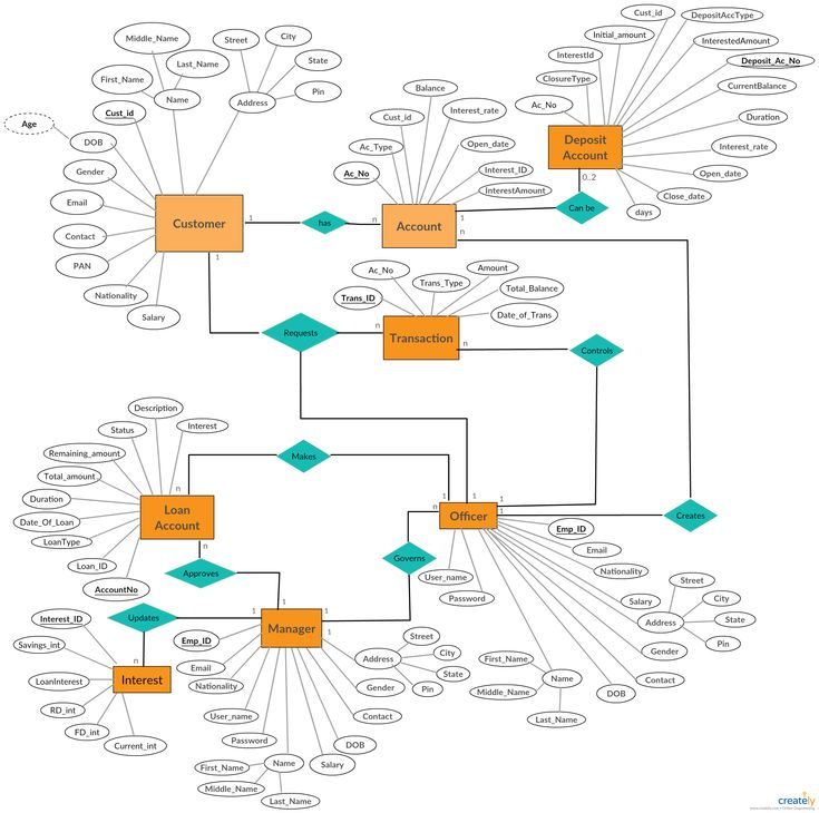 A Entity Relationship Diagram showing banking system ...