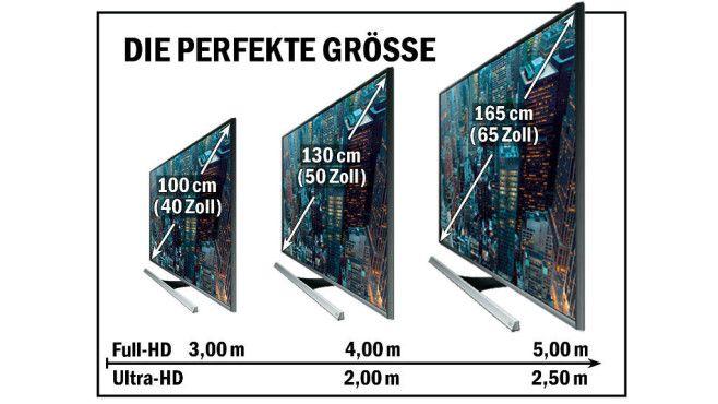 Kaufberatung: Das müssen Sie über Fernseher wissen Kaufberatung: Das müssen Sie über Fernseher wissen Nur wer nah vor einem großen Bildschirm sitzt, kann die Vorteile von Ultra-HD erkennen. Bei kleinen Bildgrößen tut's auch Full-HD, für große Abstände sind nur extrem große - und teure UHD-Modelle sinnvoll. ©COMPUTER BILD