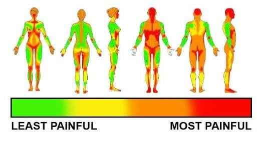 Tattoo pain chart. #tattoo #pain #pain chart #scale