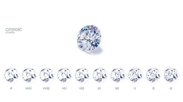 Oglądanie kamienia pod dziesięciokrotnym powiększeniem pozwala na określenie klasy czystości. Diament tym cenniejszy, im mniej posiada inkluzji i skaz. Idealnie czyste brylanty są rzadkością.