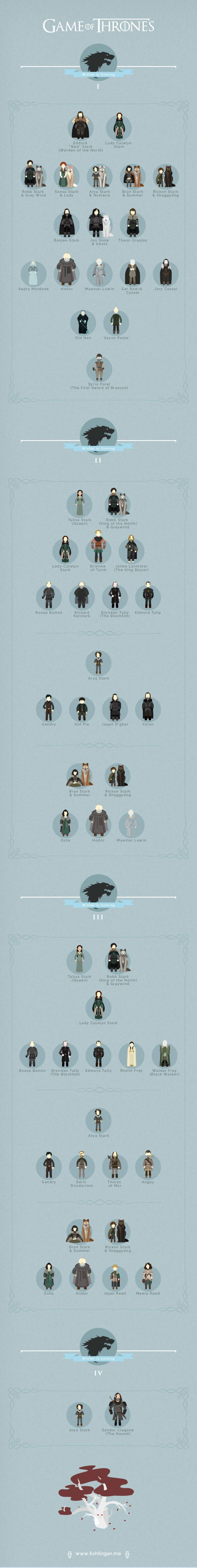Game of Thrones Infographic - Stark - Graphicblog