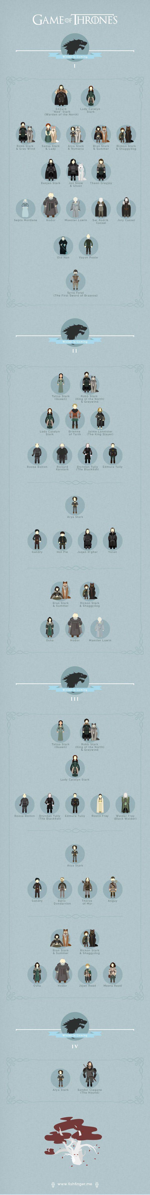 Voici de fort sympathiques petites infographies des personnages de Game of thrones dans chaque saison, merci à l'agence Fishfinger pour cette créa, look !
