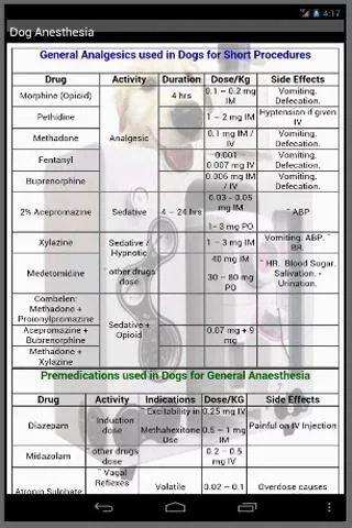 Veterinary Anesthesia - screenshot