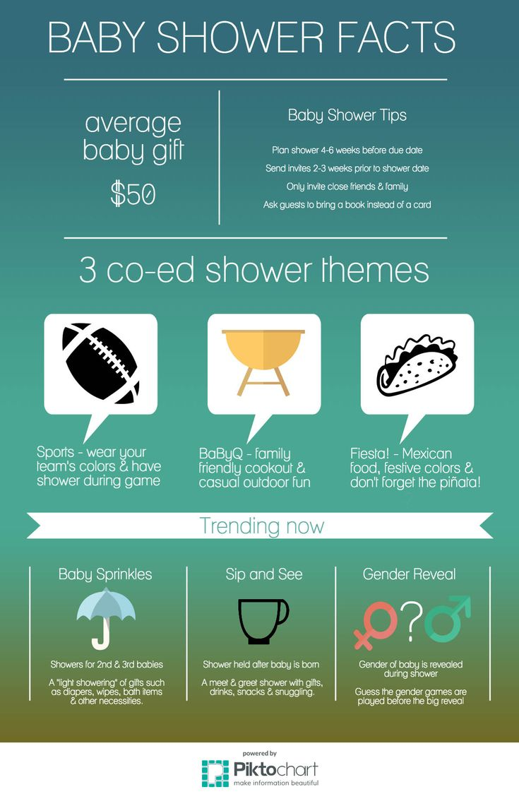 Baby Shower Facts -- trending baby shower themes, average cost of gift, co-ed baby shower themes, etc.