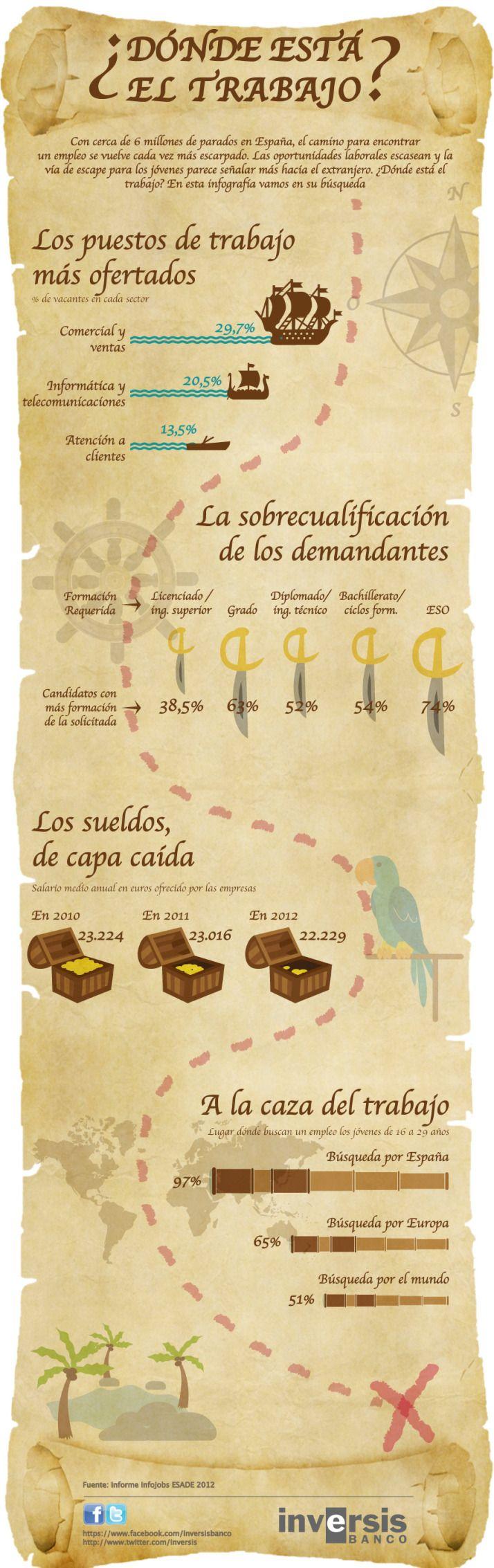 ¿Dónde está el trabajo? (España) #infografia #infographic