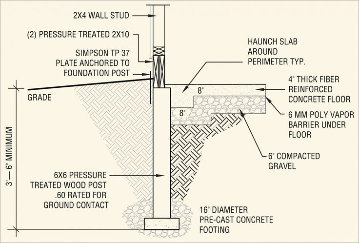 55 best foundations wall from ground images on pinterest for Garage foundation plans